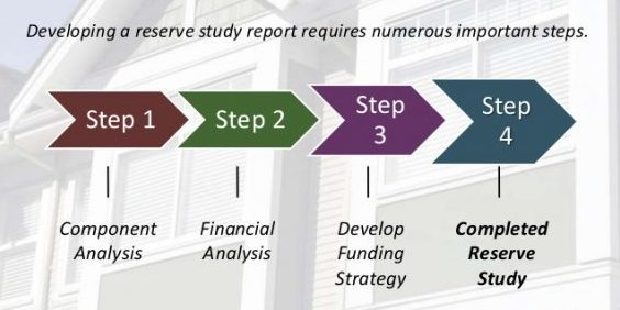 Reserve Study Deficit Revealed, Loan Options Considered