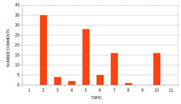 Actual Statistics on the NextDoor OVA/BOD Discussion Group